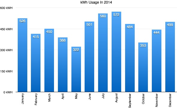 2014 electric usage