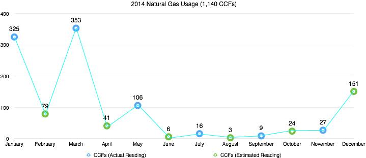 CCF Usage 2014