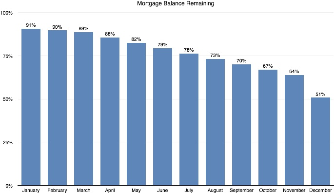 Mortgage Balance Remaining
