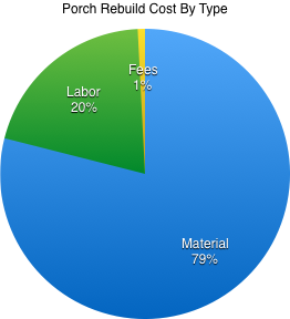 Porch Rebuild Pie Chart