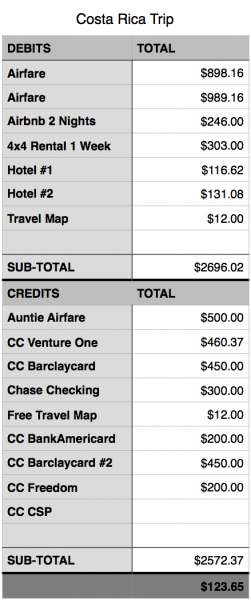Costa Rica Expenses:Credits